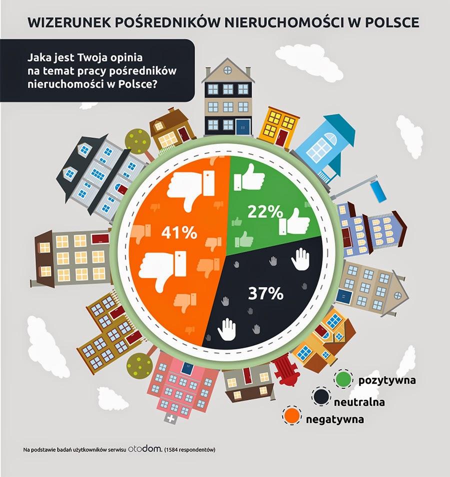 Wizerunek pośredników nieruchomości w Polsce