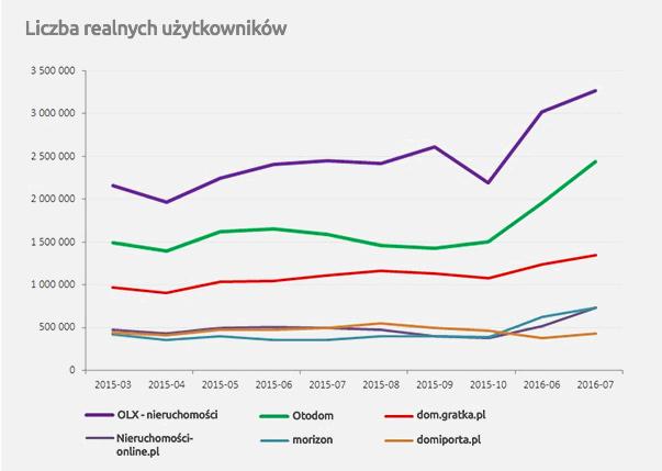 Dane na podstawie badania Megapanel PBI/Gemius, marzec-październik 2015 oraz Badania Gemius/PBI, czerwiec-lipiec 2016