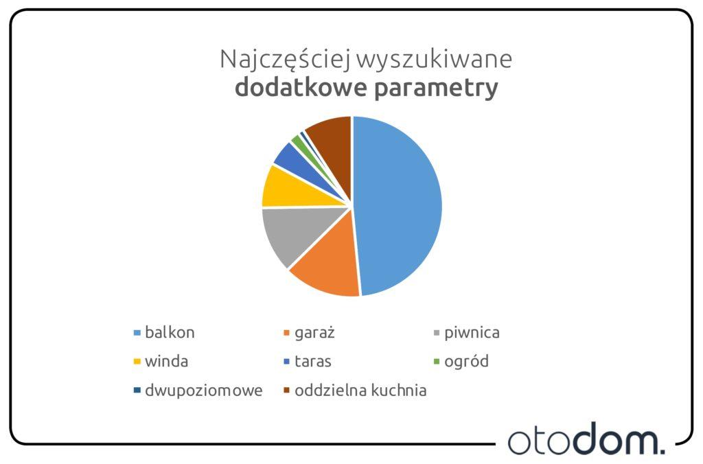 Dodatkowe parametry, o których warto pamiętać!