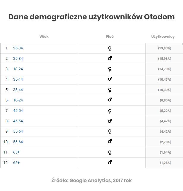 Dane demograficzne użytkowników Otodom