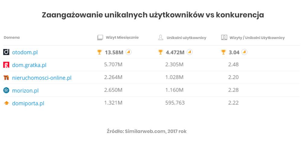 Zaangażowanie użytkowników Otodom vs konkurencja