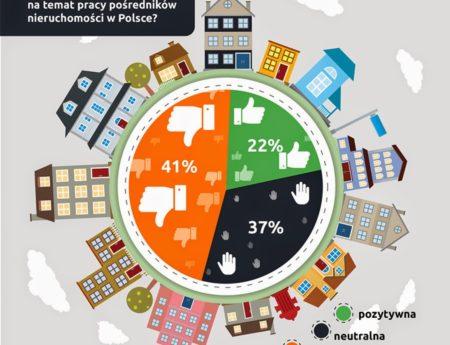 Wizerunek pośredników nieruchomości w Polsce – badanie internautów