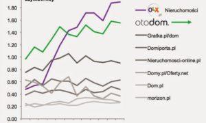 I co z tym OLX.pl?