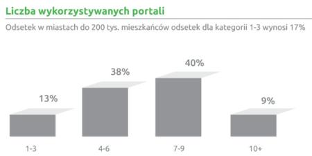 Liczba wykorzystywanych portali